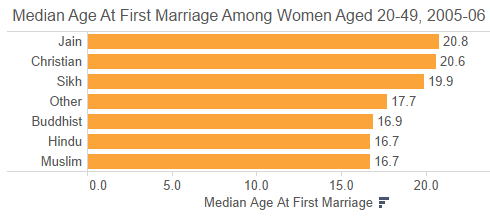 what age can a muslim girl get married