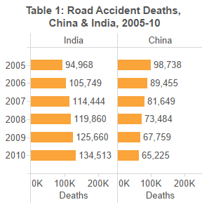 How Many People Die Of Car Accidents Every Day