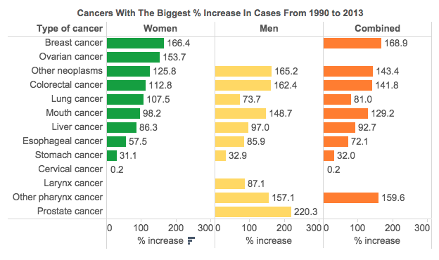 How Cancer Has India In Its Grip