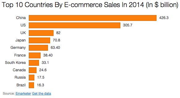 India's e-commerce sector is 1/80th the size of China's