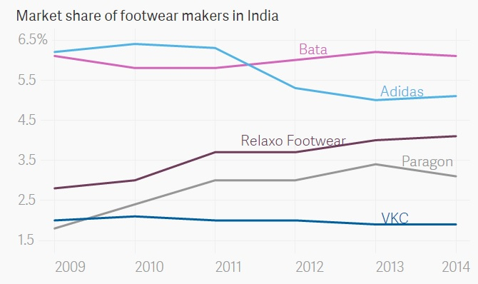 how bata shoes should segment its market Bata strategy - authorstream presentation bata after eyeing the defence segment, bata is also moving aggressively into the safety footwear market as a new thrust bata men's footwear accounts for almost half of the total market with women's shoes constituting 40 per cent and kids.