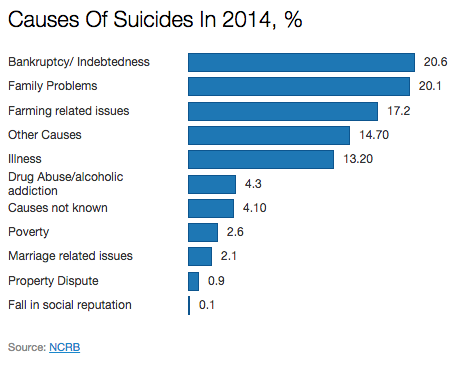 dodgy data farm suicides dropped 67 in five years