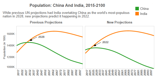year 2050 population article on Annual growth rate of 16 percent per year,  a century of change: the us labor force,  1950–2050 population growth and increasing participation rates, the.