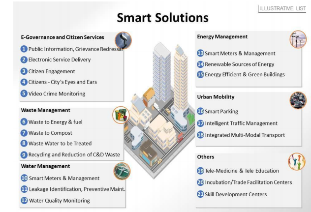 How Were The 98 Cities Selected For Modi S Smart Cities