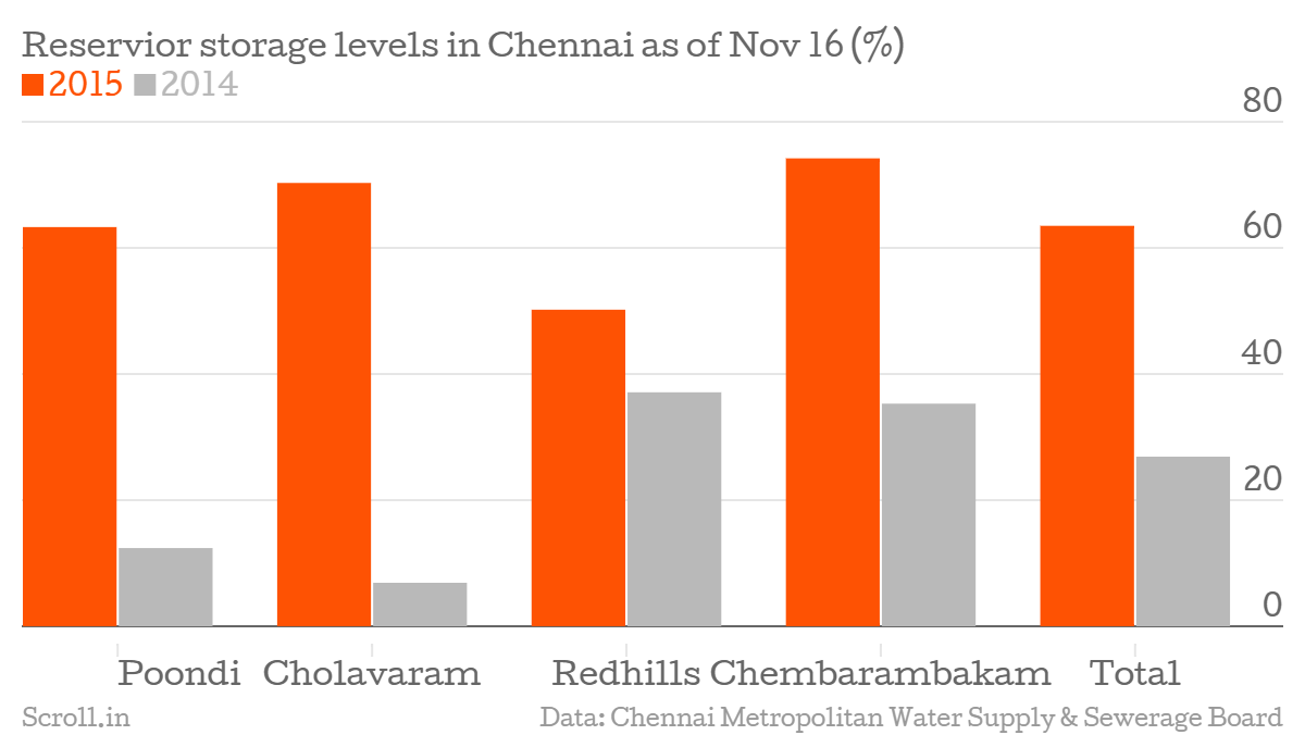 urbanization in tamil nadu Keywords: urbanisation, water resources, irs-1c, tiruchirapalli town, india abstract unplanned city growth is an indicator of rapid industrialization, which usually.