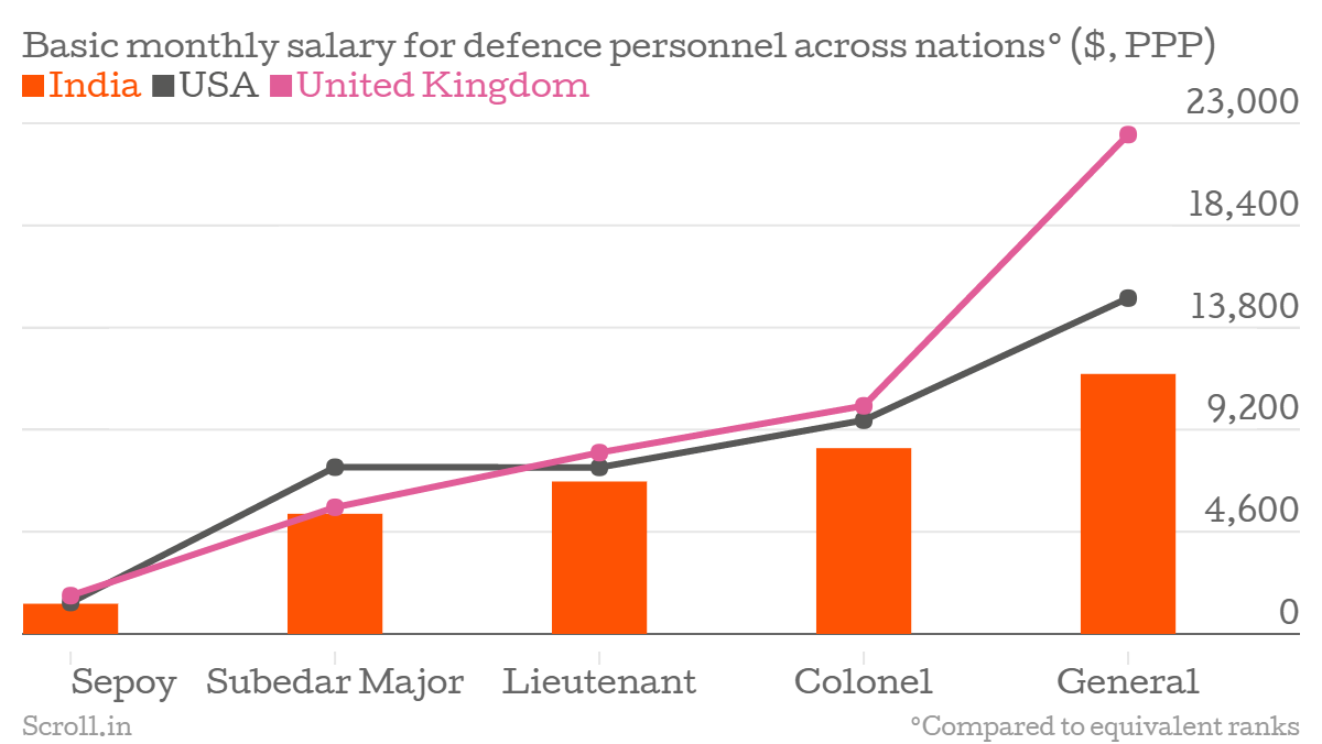 Two charts show how much Indian soldiers are paid vs their Britain