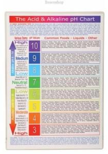 Acid Alkaline Food pH Chart 0