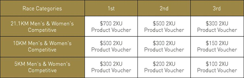 2XU-Compression-Run-2017-prizes.jpg
