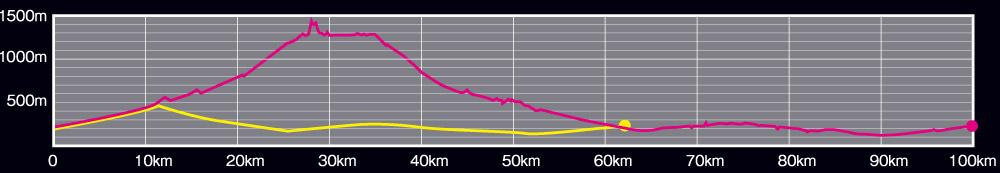 The-1st-Nikko-100km-Ultra-Marathon-2017-course-height.jpg