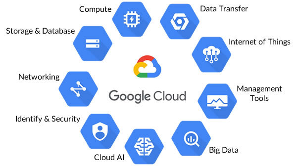 Google Cloud Computing Services