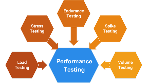 Performance Software and Web Testing - Spaculus