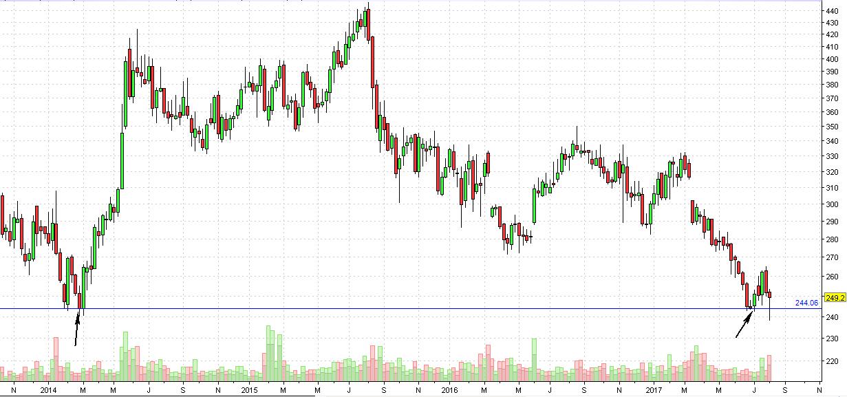 Coal India stock