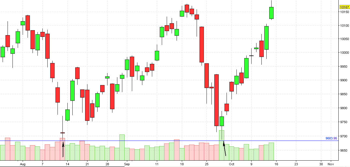 Nifty as of today