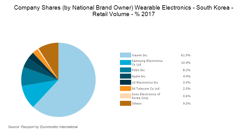 Sector Capsule: Wearable Electronics in South Korea | Smartkarma