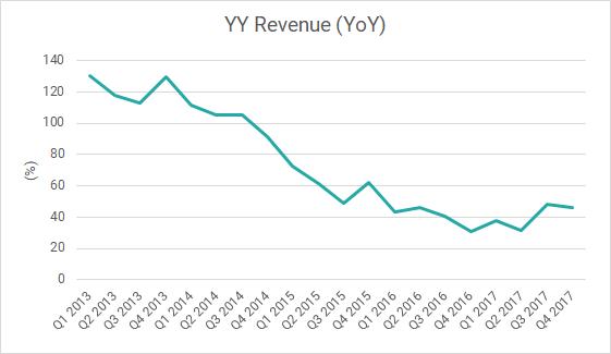 Huya Live Streaming IPO: Fairly Valued Amid Lacklustre