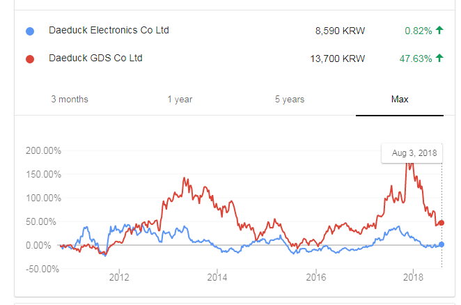 Daeduck Electronics Announces A Merger With Daeduck Gds