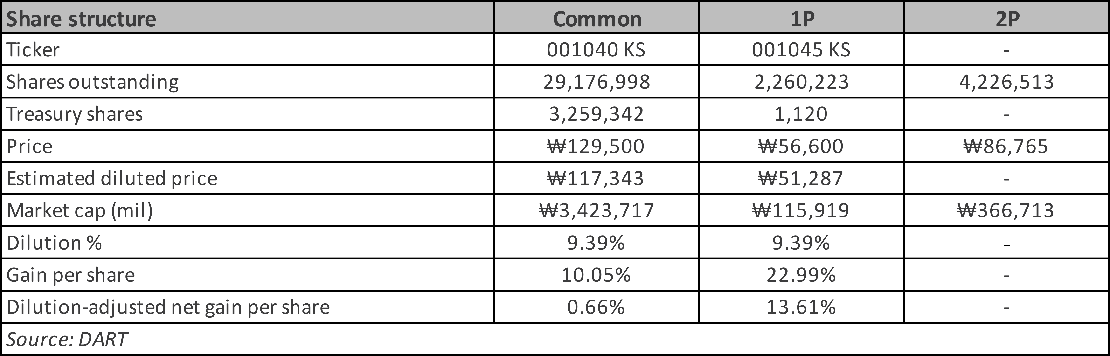CJ Corp Share Class: Huge Net Gain Difference Between Common