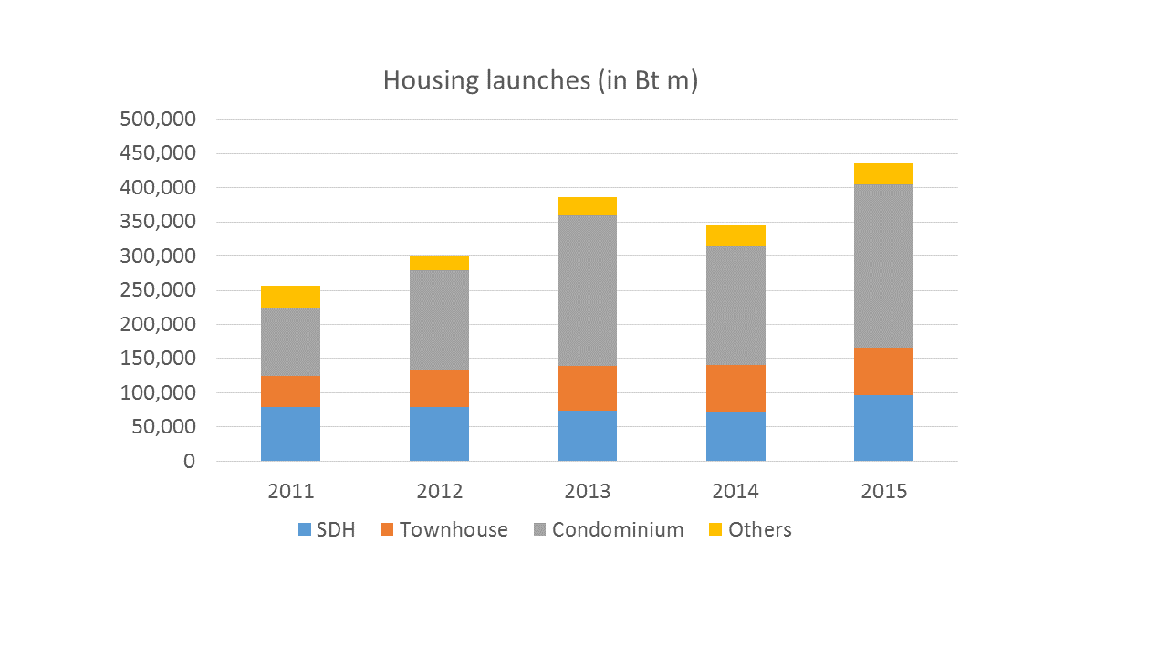 Housing%20launches%20by%20value