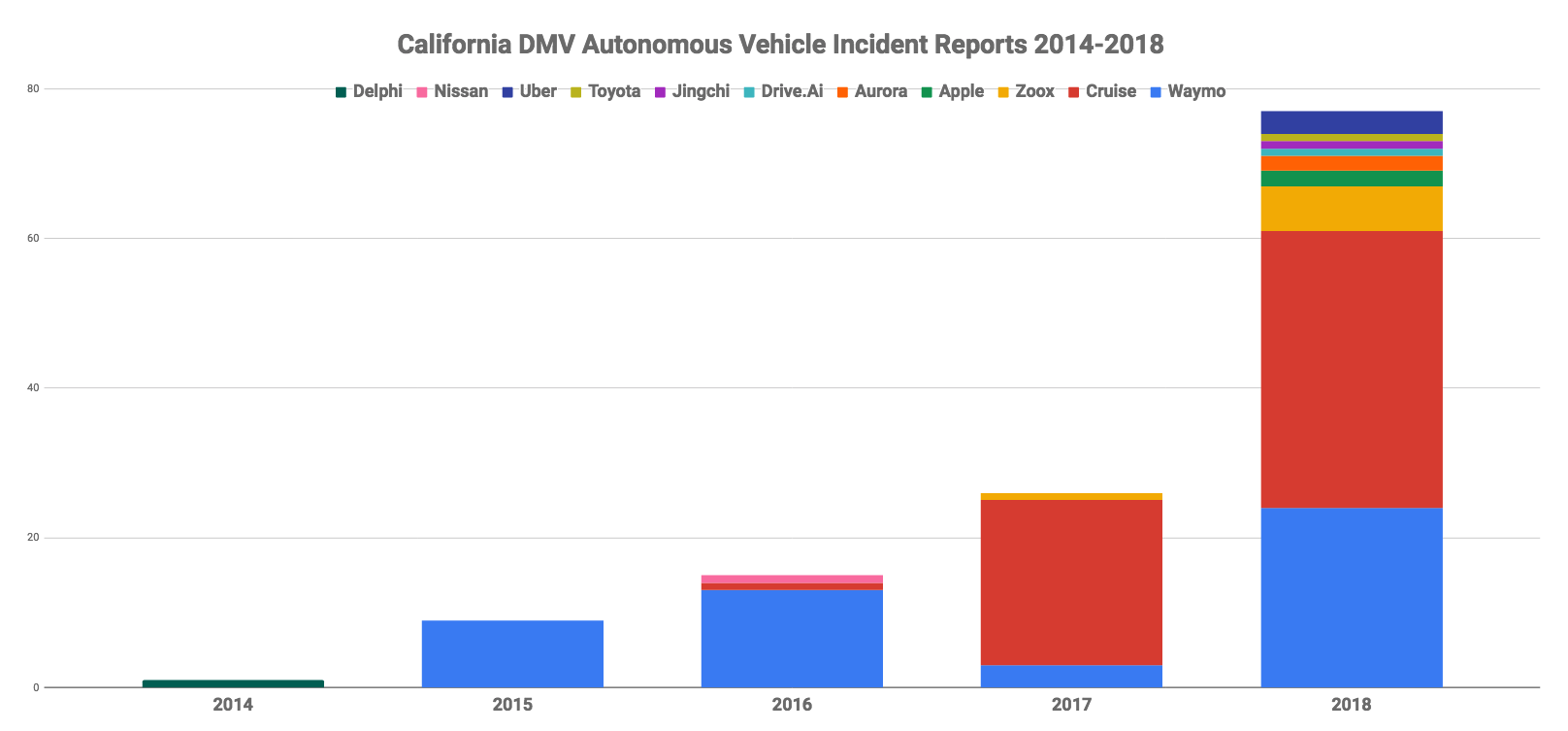 Autonomous Driving  Waymo Leading The Charge With Ten