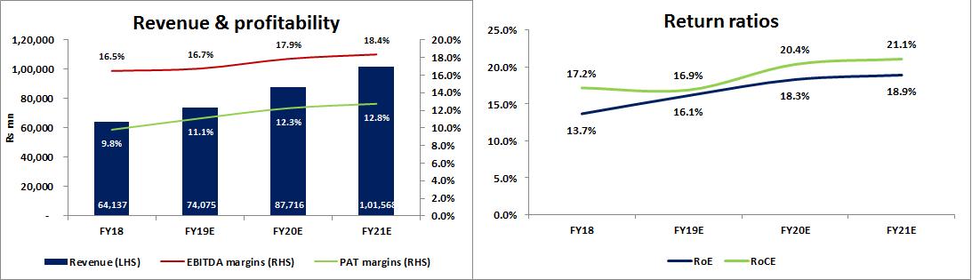 Daily Equities Bottom-Up: Larsen & Toubro (LT IN): Slowdown