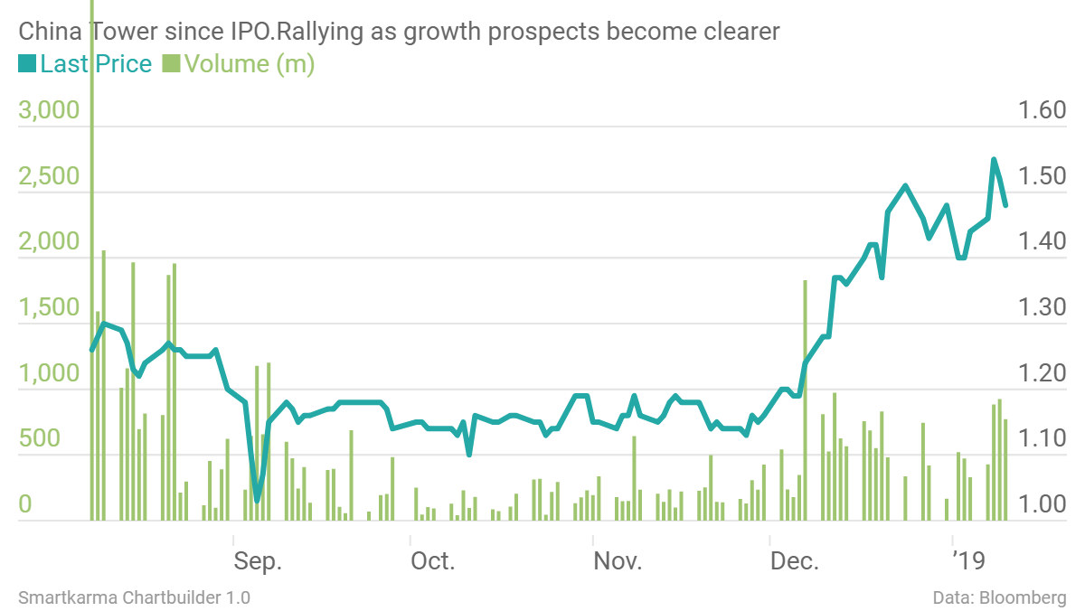 China tower since ipo rallying as growth prospects become clearer last price volume m  chartbuilder
