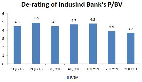 Indusind%20pbv