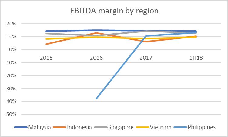 Ebitda%20by%20region