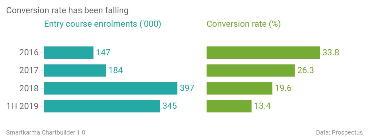 Conversion rate has been falling entry course enrolments 000 conversion rate  chartbuilder