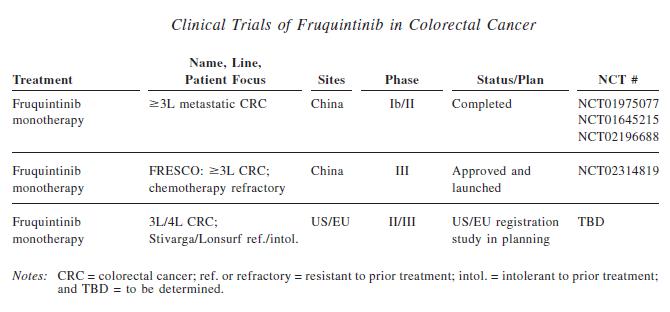 Fruquintinib%20 %20crc