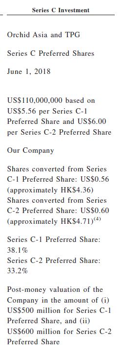 Series%20c%20investors