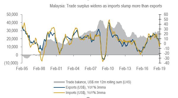 Malaysia eximgr tradebal