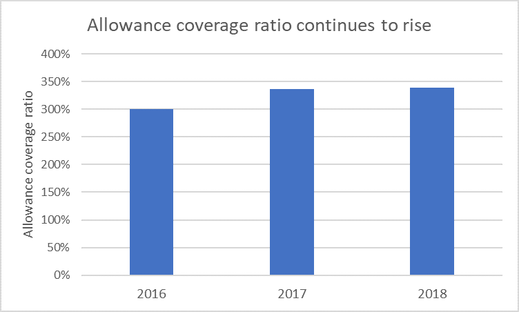 Allowance%20coverage%20ratio