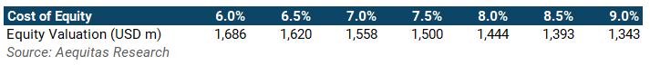 Dcf%20sensitivity%20may%206th%20