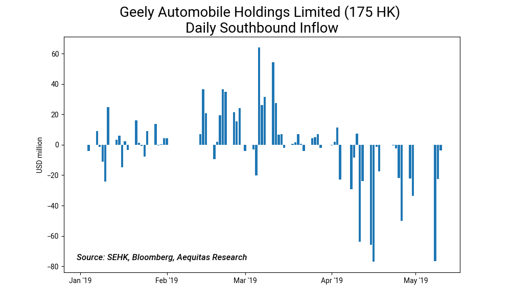 Geely automobile holdings limited %28175 hk%29 daily southbound inflow
