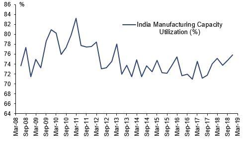 India%20cap%20util