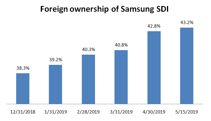 Samsungsdi