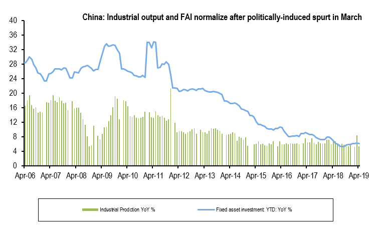China fai industrialgr