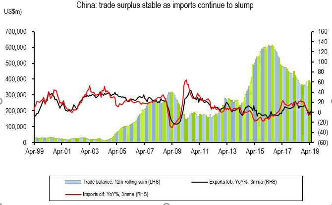 China export import bal