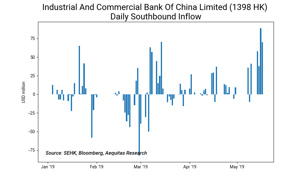 Industrial and commercial bank of china limited %281398 hk%29 daily southbound inflow2019 05 23 10 50 47