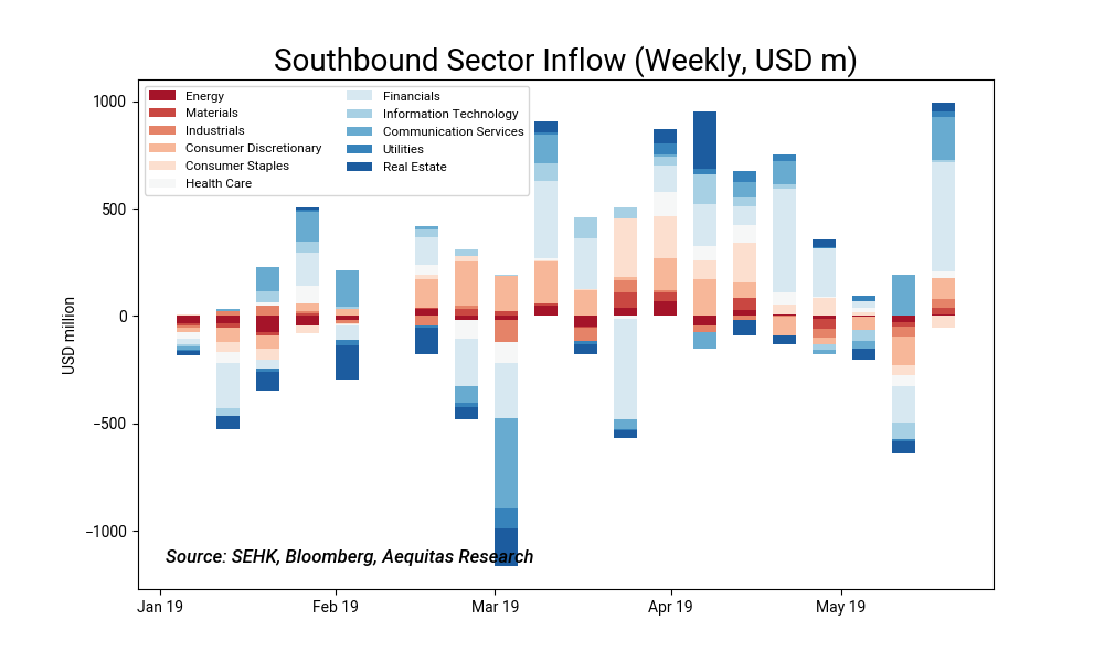 Southbound sector inflow %28weekly, usd m%292019 05 23 10 59 48