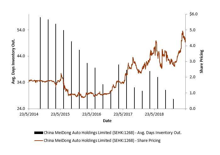 China%20meidong%20inventory%20to%20share%20price