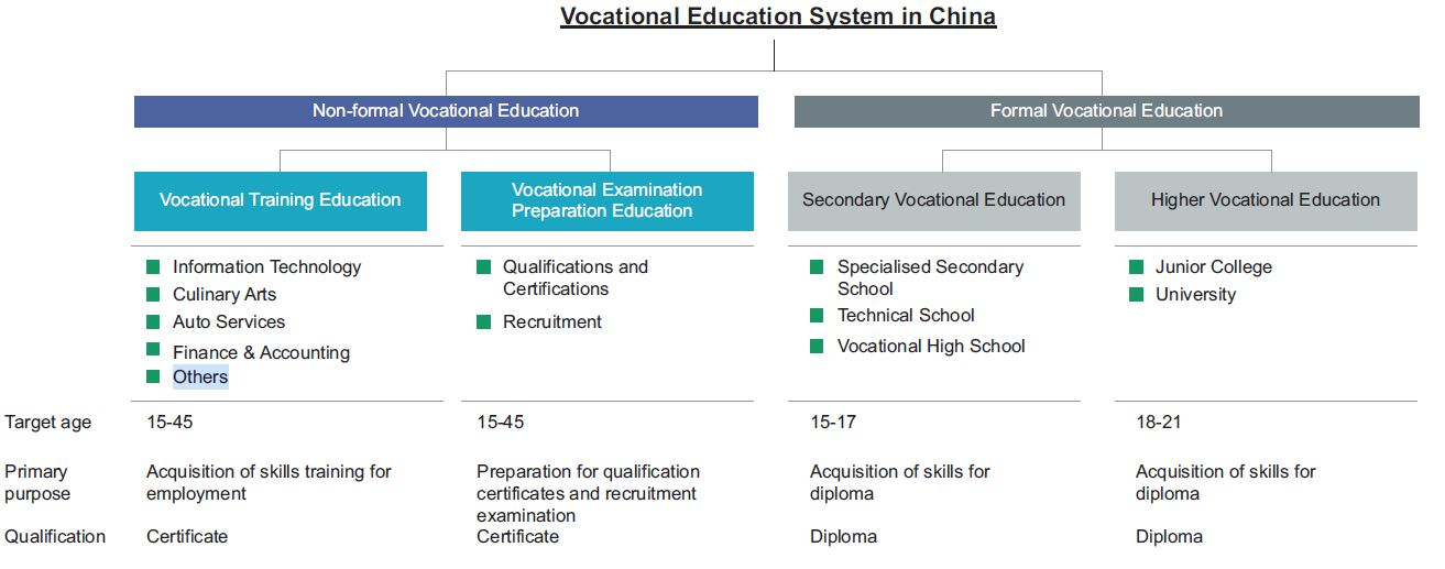 Vocational%20education%20system
