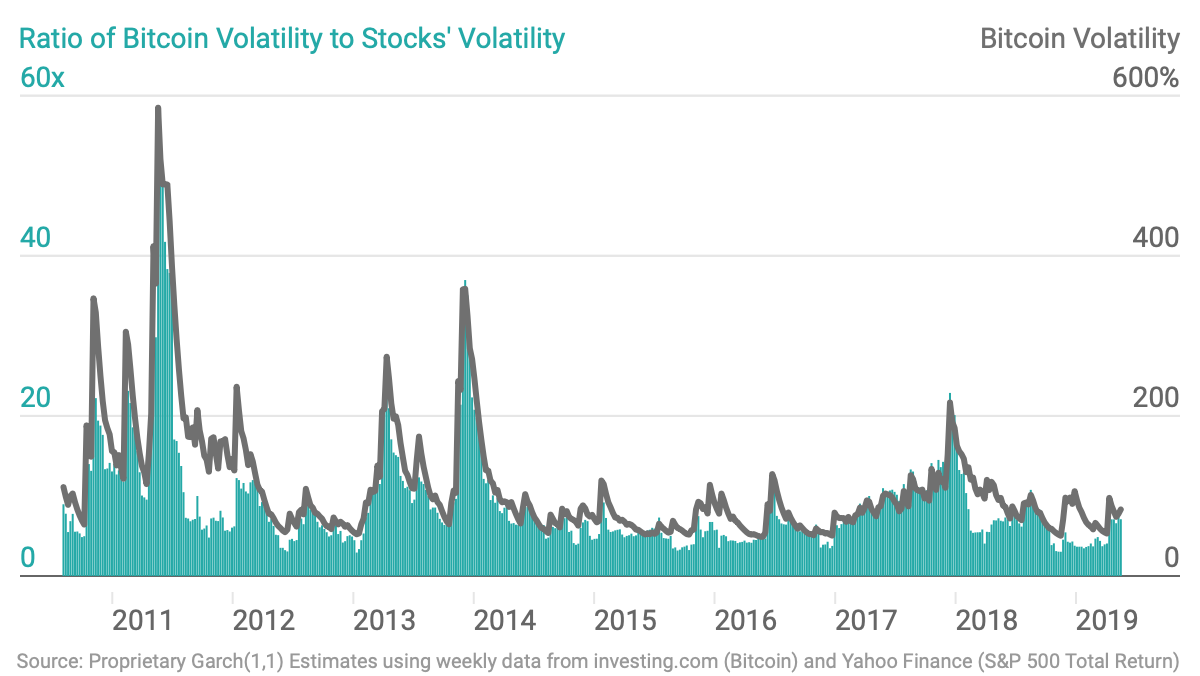 Bitcoin volatility ratio of bitcoin volatility to stocks volatility chartbuilder 3