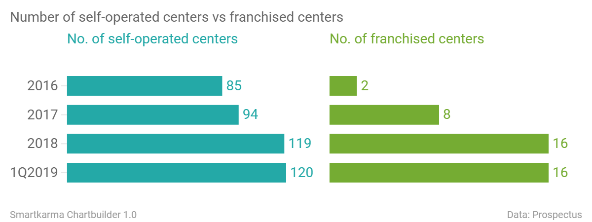 Number of self operated centers vs franchised centers no of self operated centers no of franchised centers chartbuilder