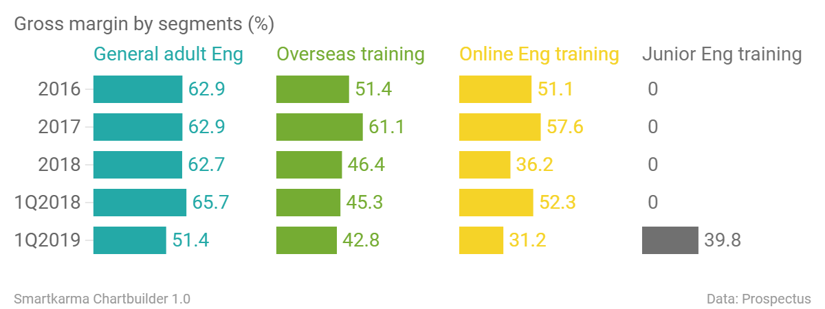 Gross margin by segments general adult eng overseas training online eng training junior eng training chartbuilder