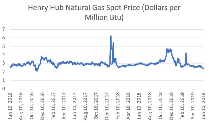 Hh%20gas%20price