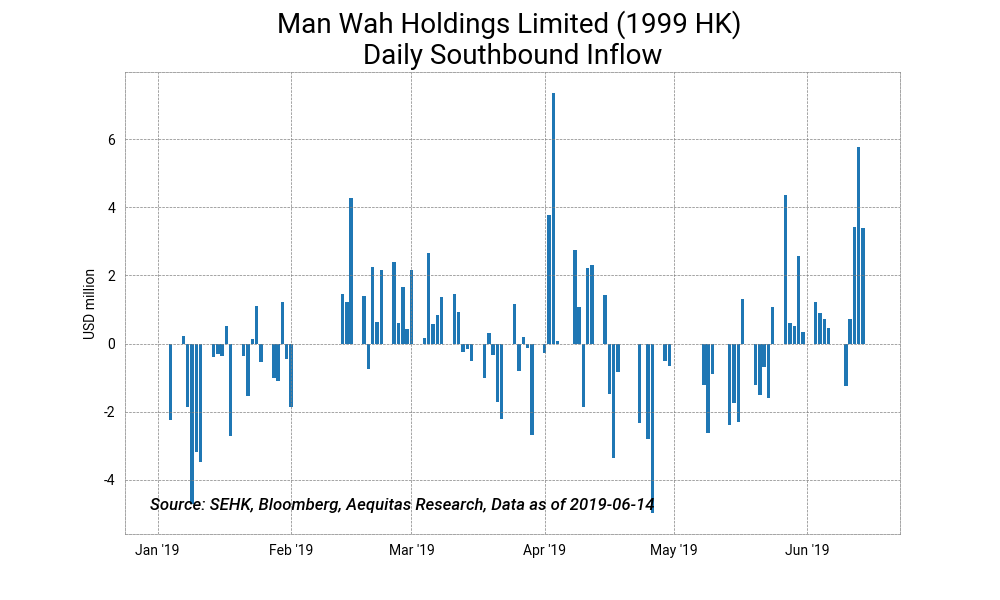 Man wah holdings limited %281999 hk%29 daily southbound inflow2019 06 17%2012 15 07