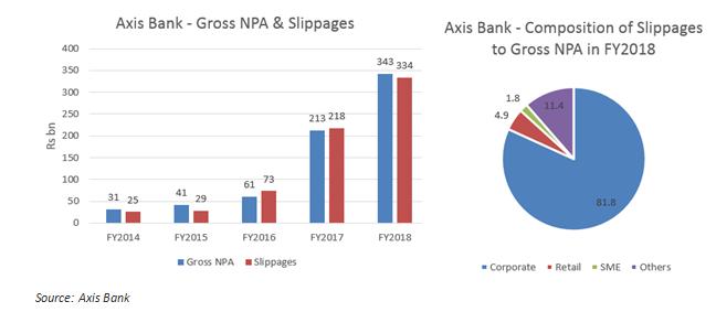 Axis%20gross%20npa%20fy18