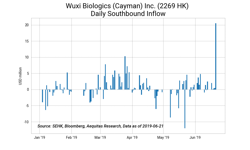 Wuxi biologics %28cayman%29 inc. %282269 hk%29 daily southbound inflow2019 06 24%2013 29 17