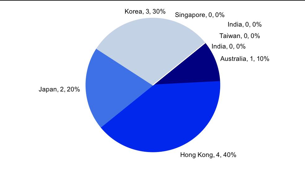 Brief Hong Kong: Screening the Silk Road: Q3-2019 Small-Mid